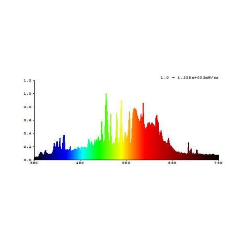 CMH 315W LUMII SOLAR PRO FLORAISON 3200K SPECTRE LUMINEUX